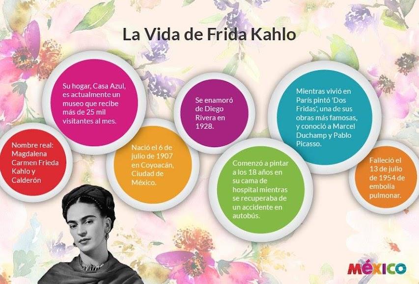 Dibujos Frida Kahlo Para Colorear: Frida Kahlo Para Colorear Animada