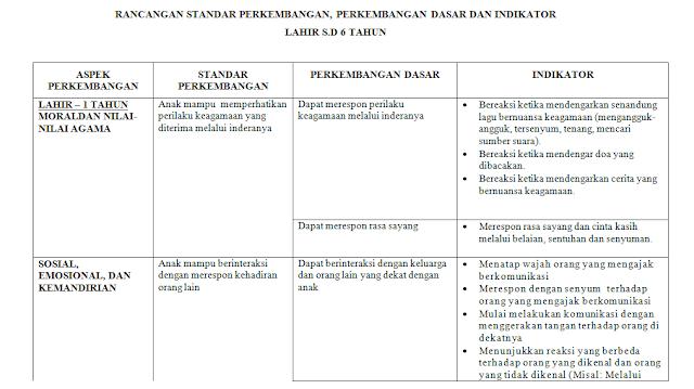 Rancangan Standar Perkembangan PAUD