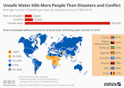 Social indicators - Deathly consequences of unsafe drinking water greater than natural disasters and conflict