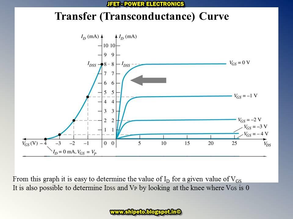 Junction Gate Field Effect Transistor Jfet Power