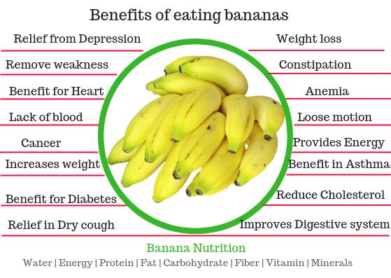 Banana nutrition, banana health benefits, banana nutrition facts.