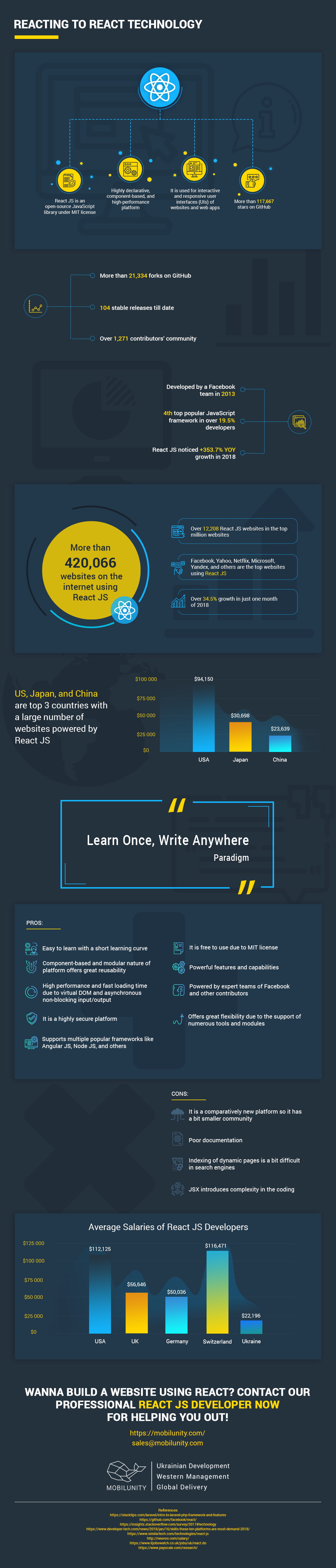 Why React JS Is a Good Idea #infographic