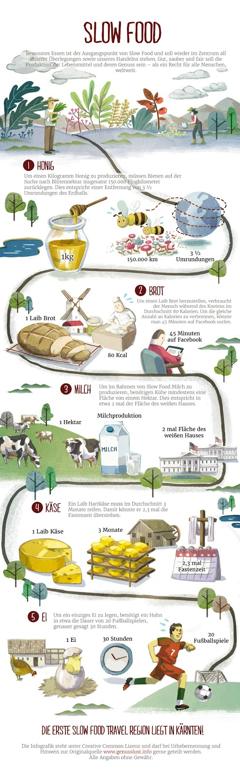 Slow Food Infografik