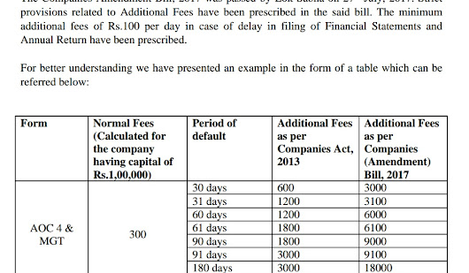 additional fees for annual filing