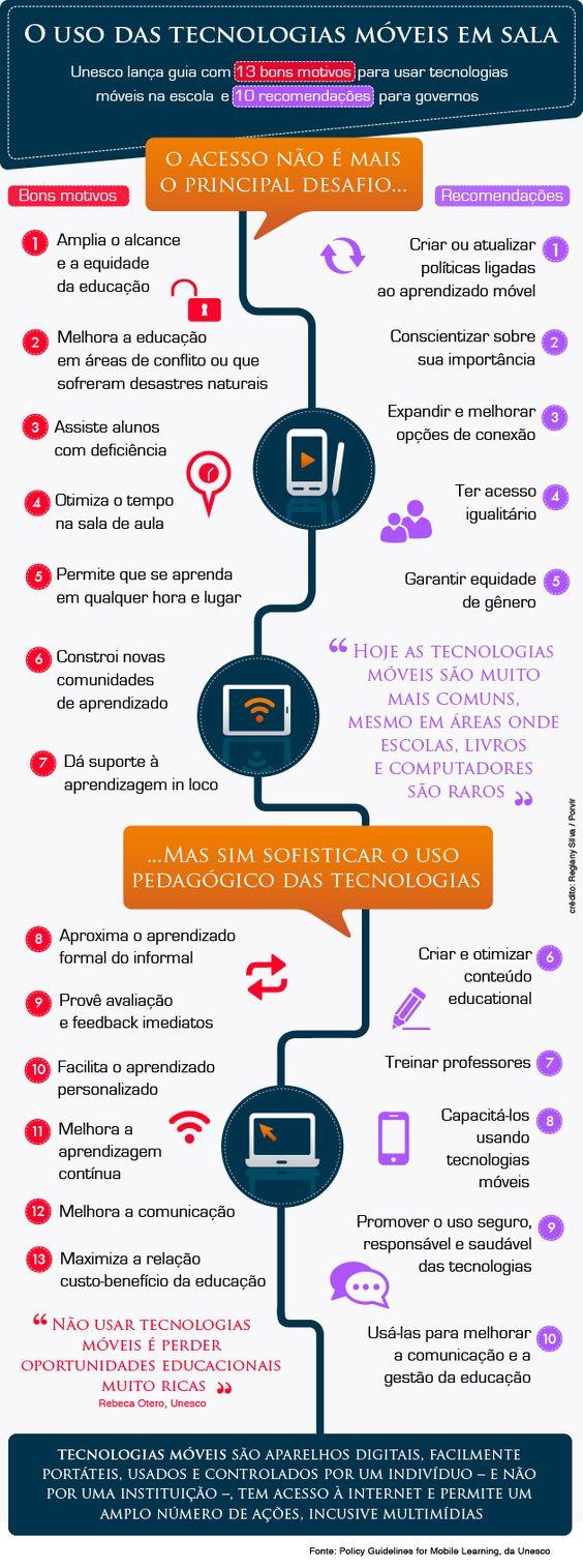 O uso das tecnologias móveis em sala