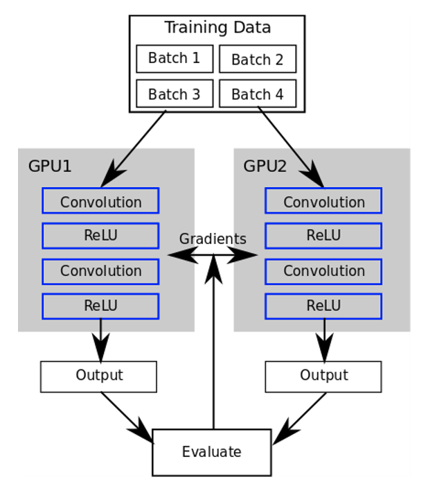 簡單最重要: PyTorch (6-3) Distributed Applications with