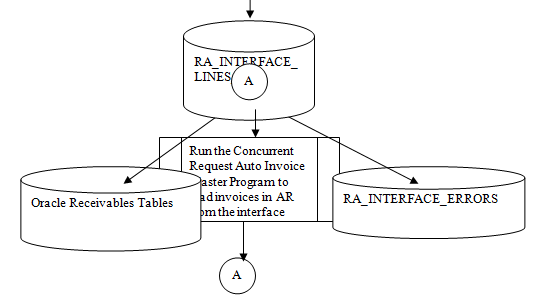 Oracle Applications : Receivables Auto invoice Interface