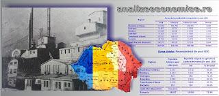 Topurile regiunilor agrare și industrializate din România în perioada interbelică