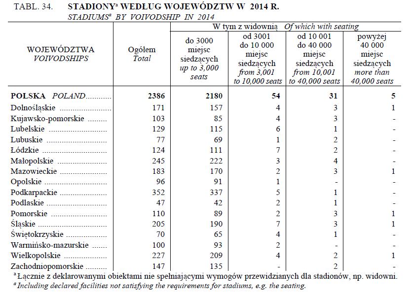 Stadiony sportowe w Polsce w 2014 r. - źródło GUS