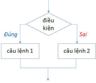 [Series Kotlin] Bài 4: câu lệnh điều kiện if - else trong Kotlin