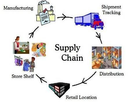 supply chain management processes adopted by wal mart Supply chain management is offered by the rankin college of business processes throughout the supply for adopted some form of supply chain management.