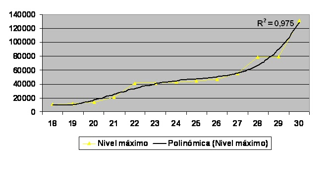 beta hCG maxima dia 18 a 30 postovulacion