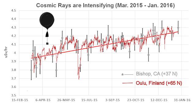 gráfico raios cósmicos sobre a Terra