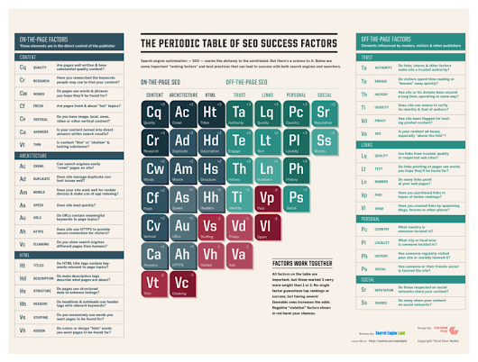 The Periodic Table Of SEO Success Factors | Playboy SEO