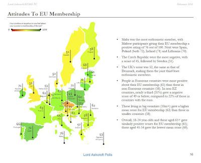 http://thelandofmaps.tumblr.com/post/139800994215/attitudes-to-eu-membership-1103-897-click-here