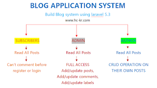 Build a Blog System with Laravel 5.3