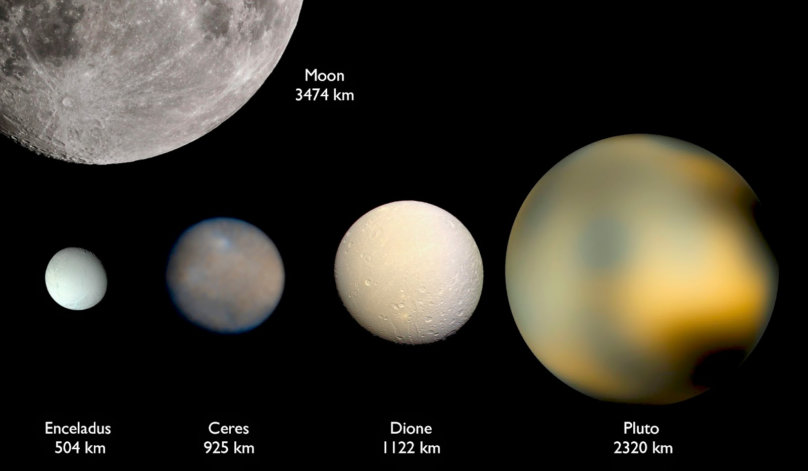 S Size Compared to Pluto Moons - Pics about space