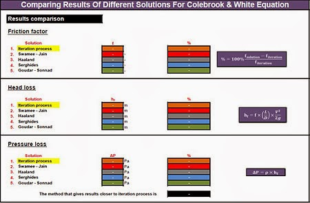 Solutions Of Colebrook & White Equation 2