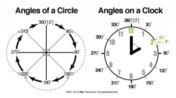 Budget Friendly Homeschooling: Free Learn Angles Chart and