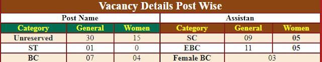 Bihar BSPHCL Assistant Online Form 2018