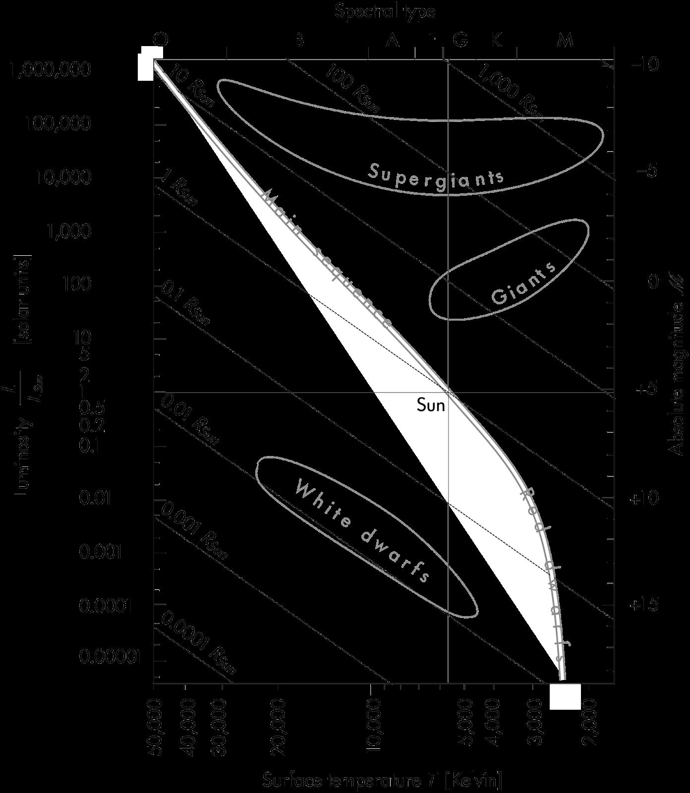 P Dog S Blog Boring But Important Astronomy Quiz