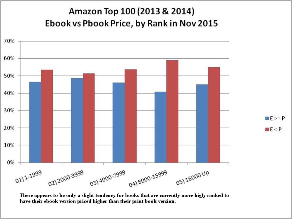 100 Ebooks Amazon Kostenlos