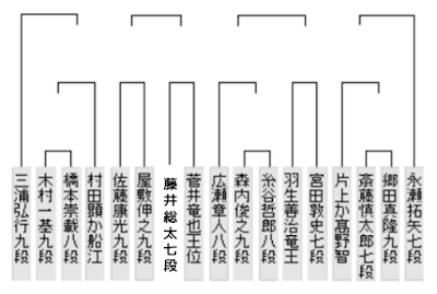 Scrap 2nd.第44期棋王戦:藤井聡太七段が挑戦者決定トーナメントに出場!
