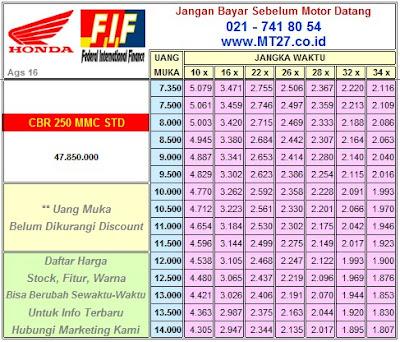 FIF Honda CBR250 Std MMC