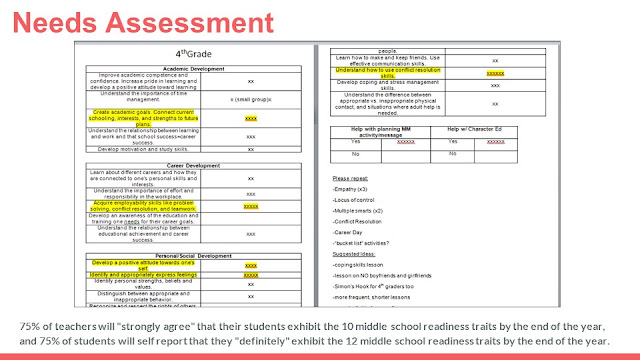 SMART Goals are derived from students' needs assessments example