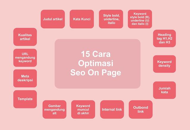 15 Cara Optimasi SEO On Page Blog Mudah dan Berkualitas