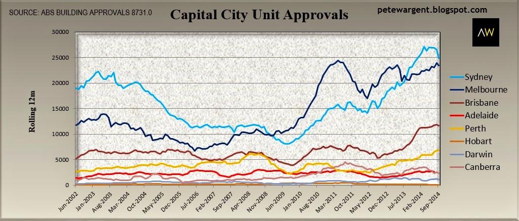 Capital city unit approvals