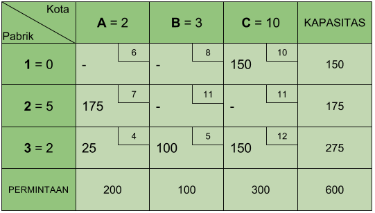 Tabel Transportasi MODI 1