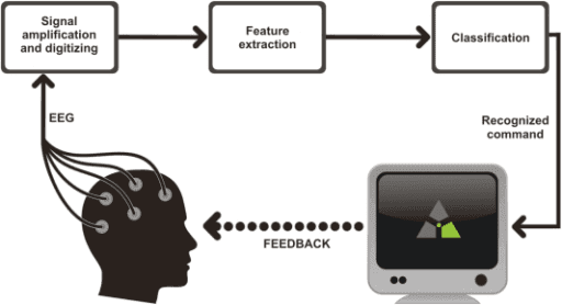 how brain computer interface works, working of brain computer interface, bci working, working of bci