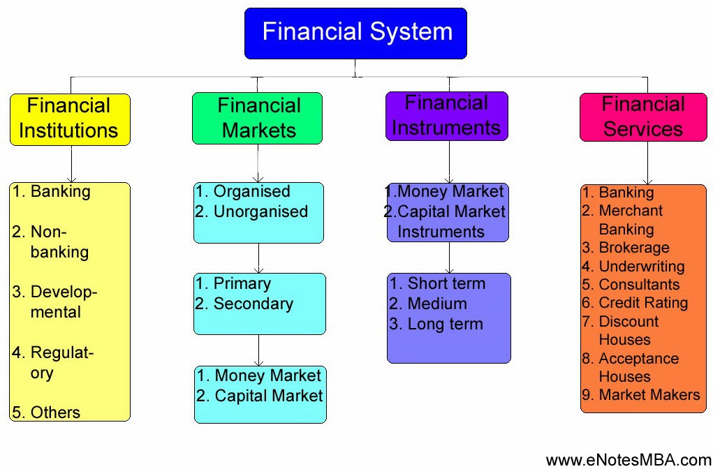 Indian financial system - Financial Institutions - Banking, Non banking; Financial Markets - Money market, Capital market, Organised market, Unorganised market; Financial Institutions; and Financial Services