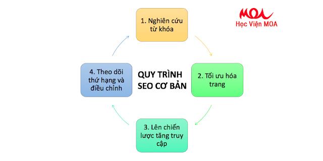 Quy trình SEO - MOA