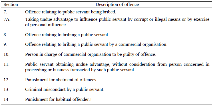 PARAGRAPH 8 OFFENCES UNDER THE PREVENTION OF CORRUPTION ACT, 1988 (49 OF 1988)