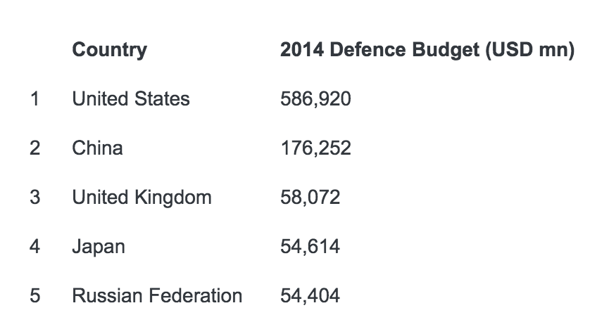 China will be at half US defense spending in 2020 and ...