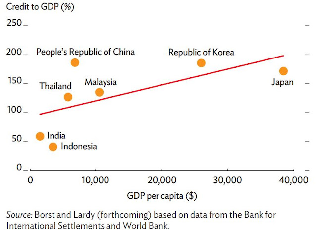 Figure 1: Credit to GDP and per capita GDP, 2013