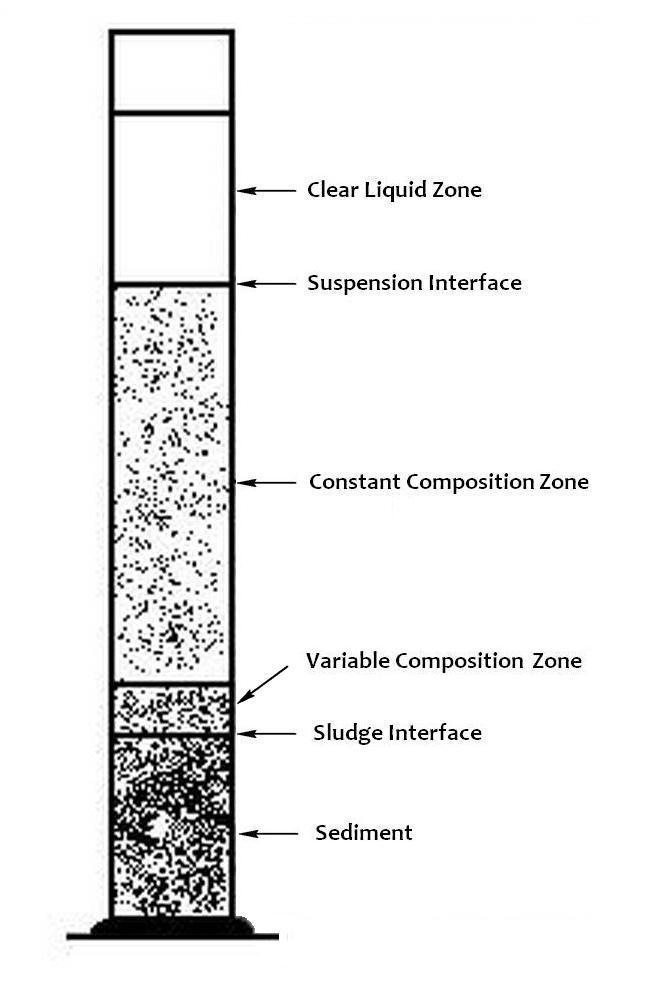 Engineering: Sedimentation