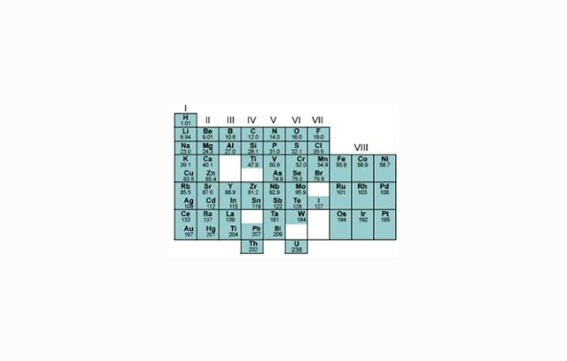 Pengelompokkan Unsur Berdasarkan Periodik Mendeleev