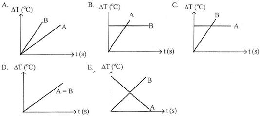 grafik kenaikan suhu logam terhadap waktu