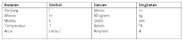 Tabel sistem satuan internasional