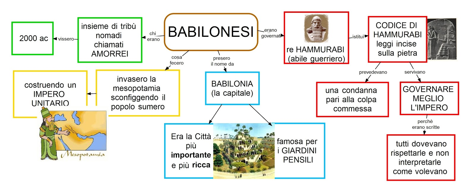 2 BABILONESI - dislessia-passodopopasso2