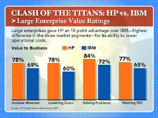 IBM versus HP