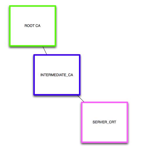 Ken Felix Security Blog: OCSP tool to check certificates