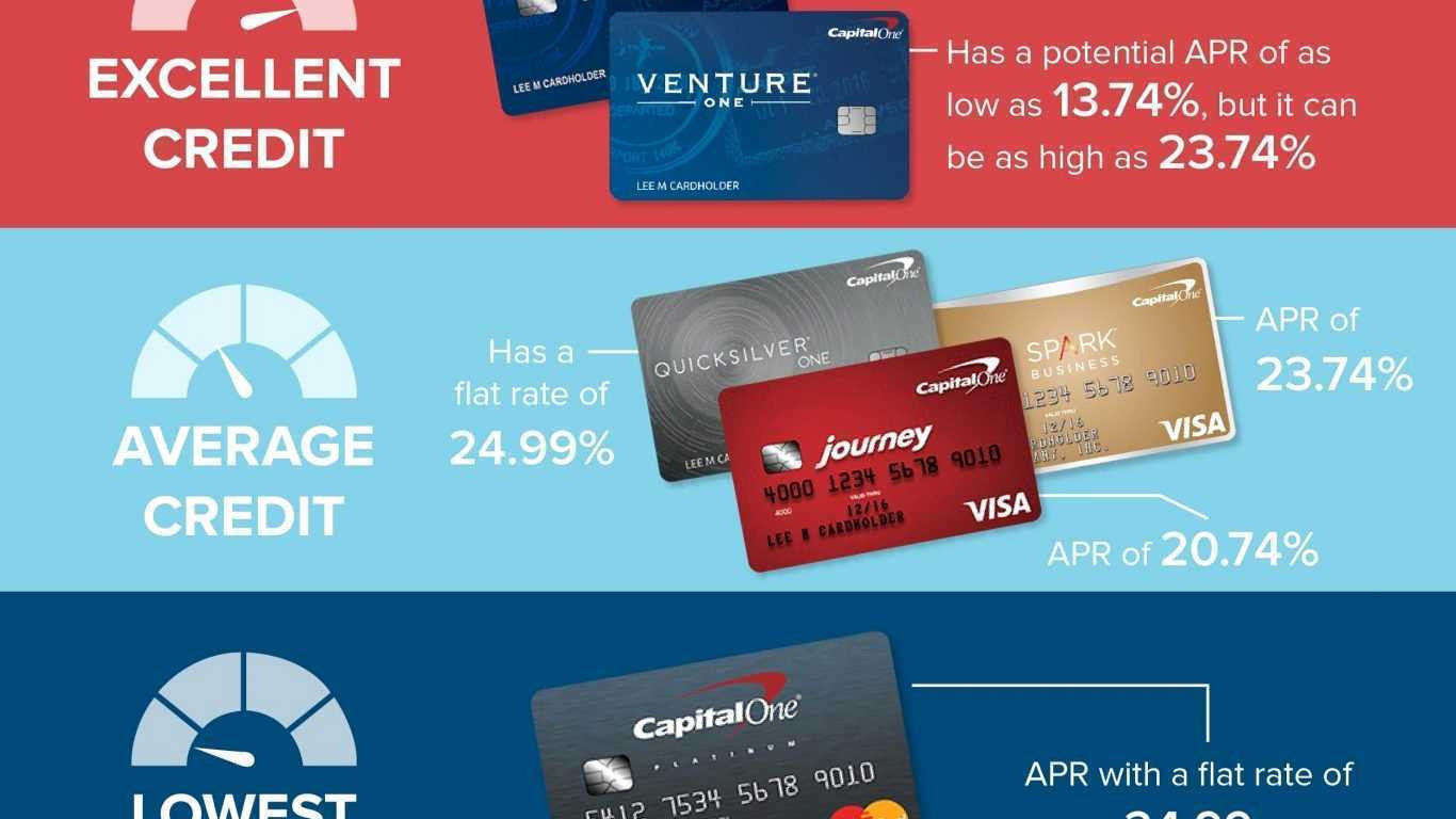 Credit Card For Bad Credit >> The Best Credit Card Instant Approval Credit Cards For Bad