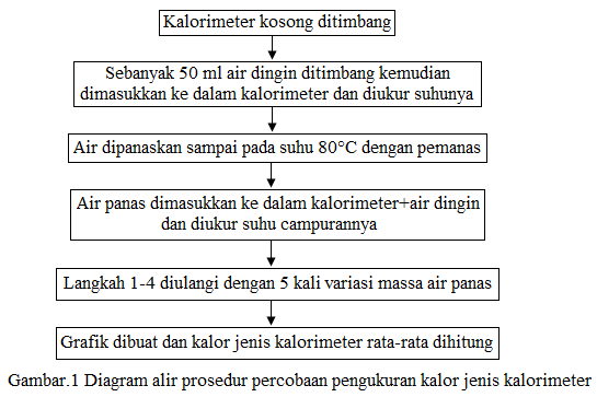 diagram alir kalorimeter