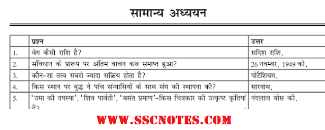 5000 General Studies Questions and Answers Hindi for Competitive Exams