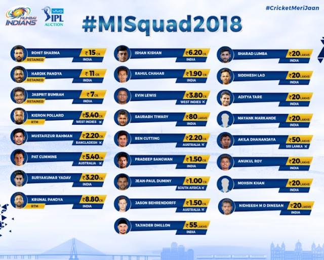 Mumbai Indians MI Team Squad Playing 11 IPL 2018
