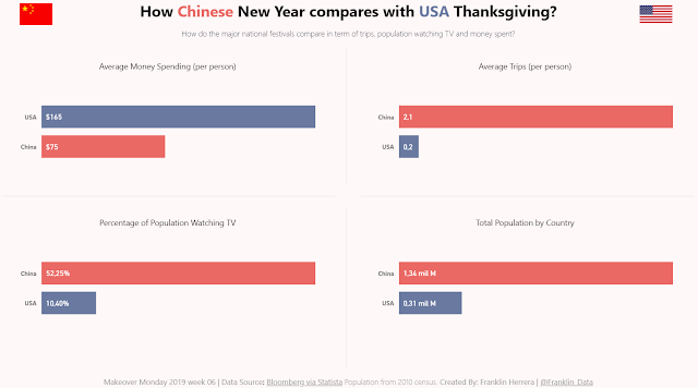 Makeover Monday: How Chinese New Year compares with USA Thanksgiving?
